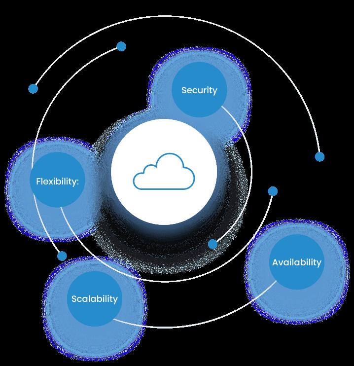 Cloud Service Advantages